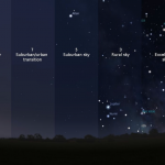 Bortle Scale of Dark Sky