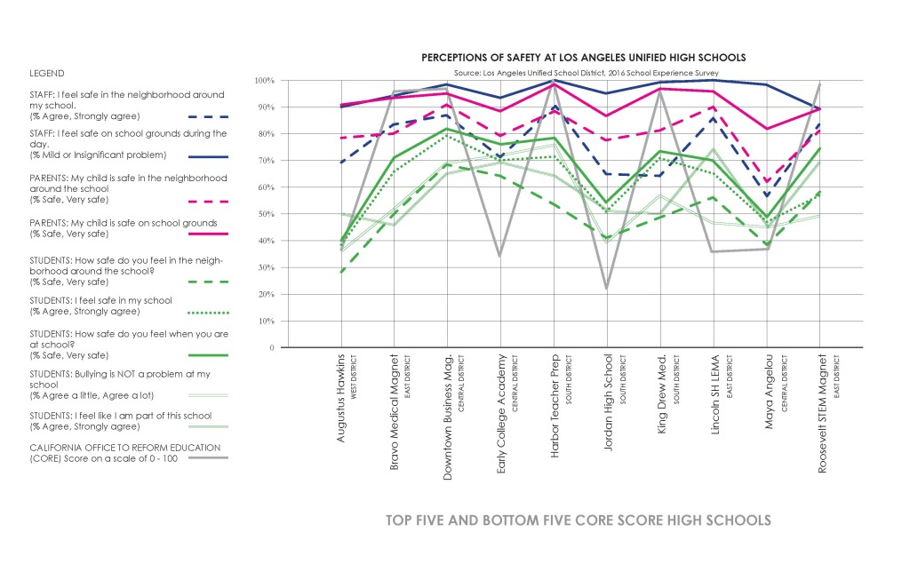 2016 School Experience Survey Graph: Best and Worst