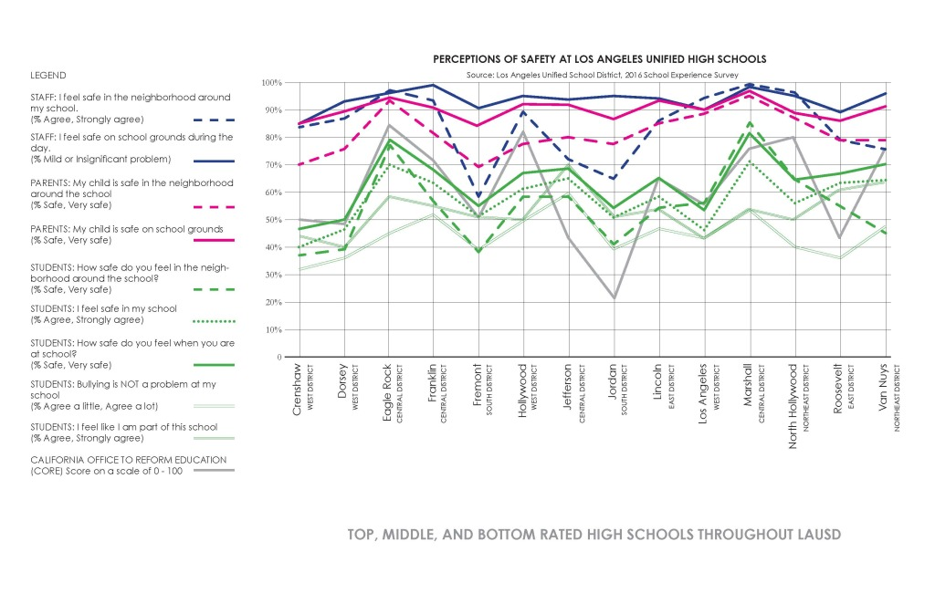 2016 School Experience Survey Graph