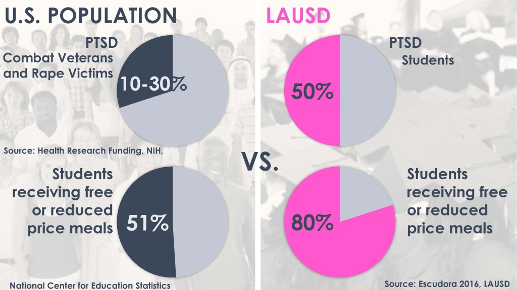 PTSD and Subsidized Meals for US versus LAUSD